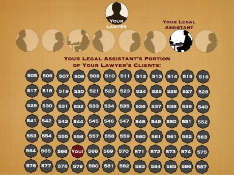 Attorney Client Ratio at Other Firms